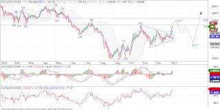 Tata Motors looking good for 225 levels!