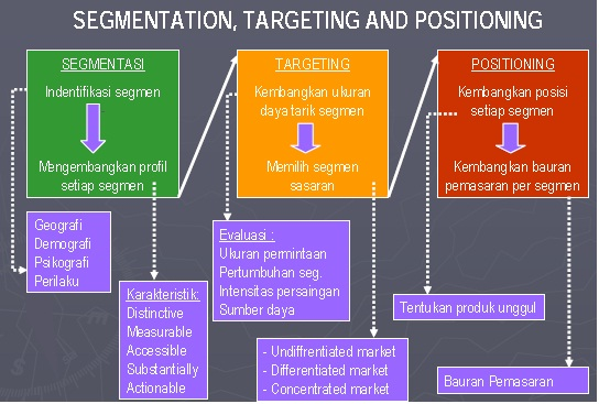segmentation targeting and positioning of amway Marketing strategy of mercedes benz – mercedes benz marketing strategy  segmentation, targeting, positioning in the marketing  marketing strategy of amway.