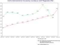 LSAT Blog LSATs Administered LSAT Registration Fee Increase Why
