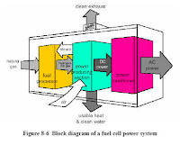 Natural Gas Fuel Cells