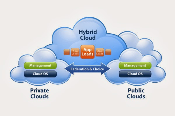 Getting to Know Open Hybrid Cloud technology