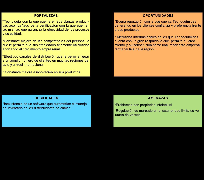 8. Realice un análisis DAFO (simplificado) de la organización ...