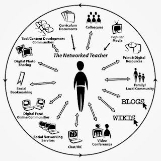 diagram of an Educator's PLN