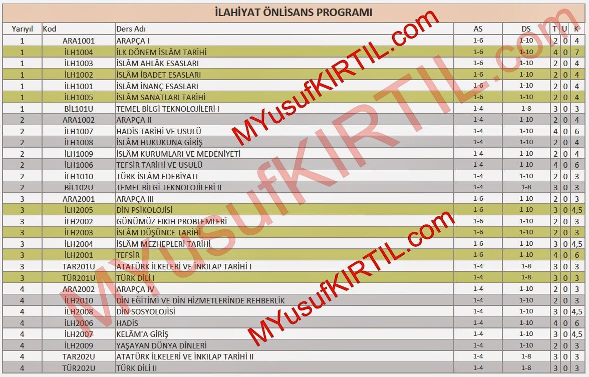 Açıköğretim Fakültesi (AÖF) İlahiyat Bölümü Dersleri / Sorumlu Olunan Üniteler / Ders Kredileri