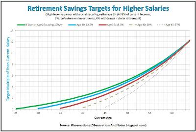 How much should I have in retirement savings at age 30, 35, 40, 45, 50, 55, 60 ...