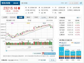 中国株コバンザメ投資 香港ハンセン指数20130208