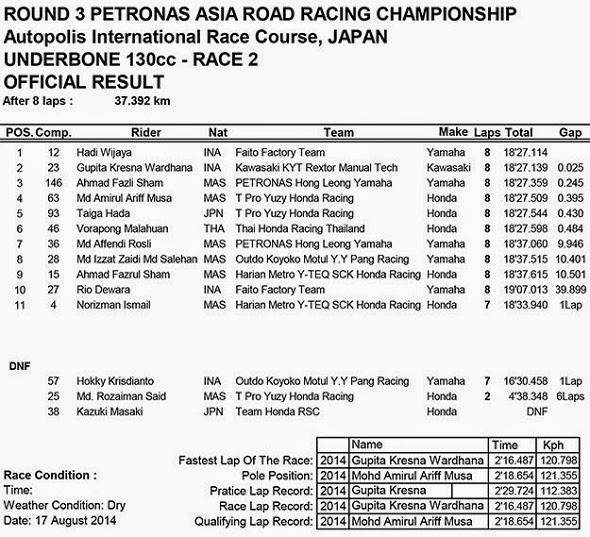 Hasil Race 2 ARRC UnderBone 130cc Autopolis Japan 2014