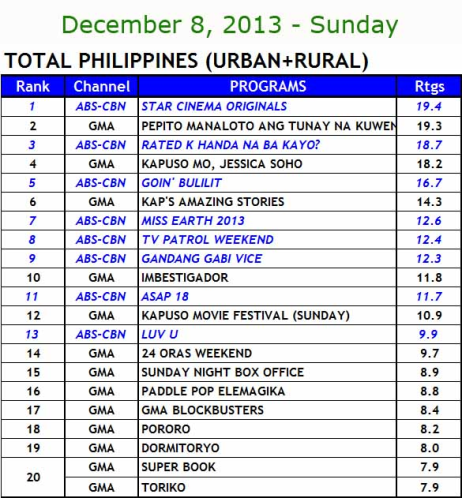 National TV ratings (Dec 8)