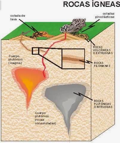 Rocas gneas clasificaci n seg n su ambiente de formaci n for Formacion de la roca