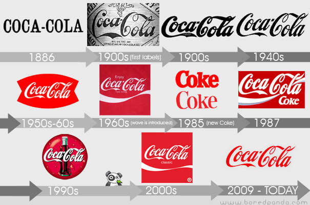 history of all logos coca cola logo history. Black Bedroom Furniture Sets. Home Design Ideas