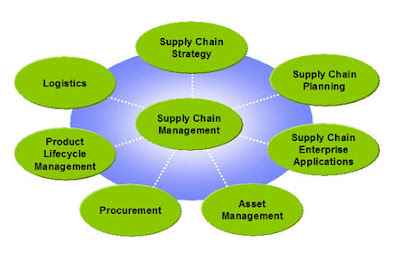 Logistics and Supply Chain Management 2012
