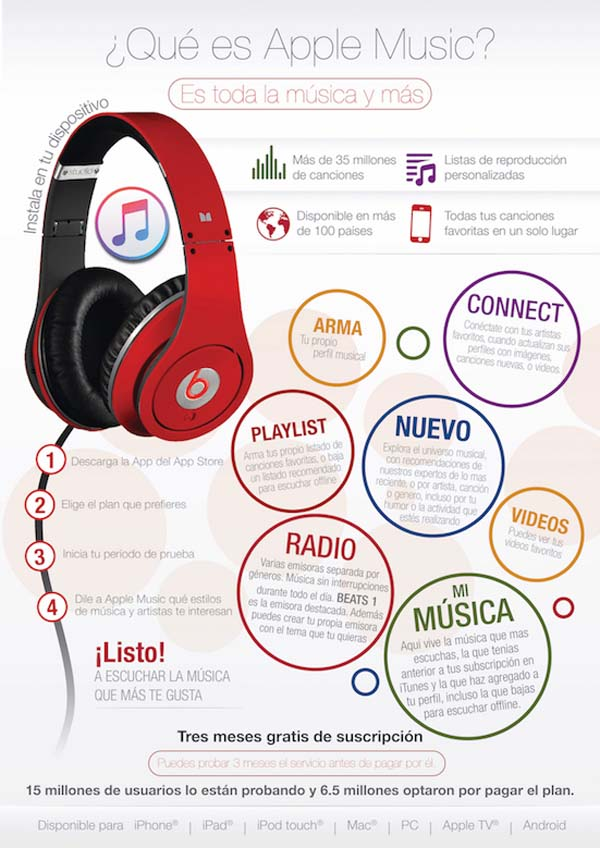 Infografía-Apple-Music