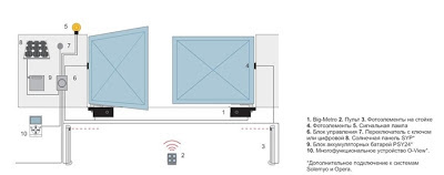Схема установки подземных приводов автоматики распашных ворот