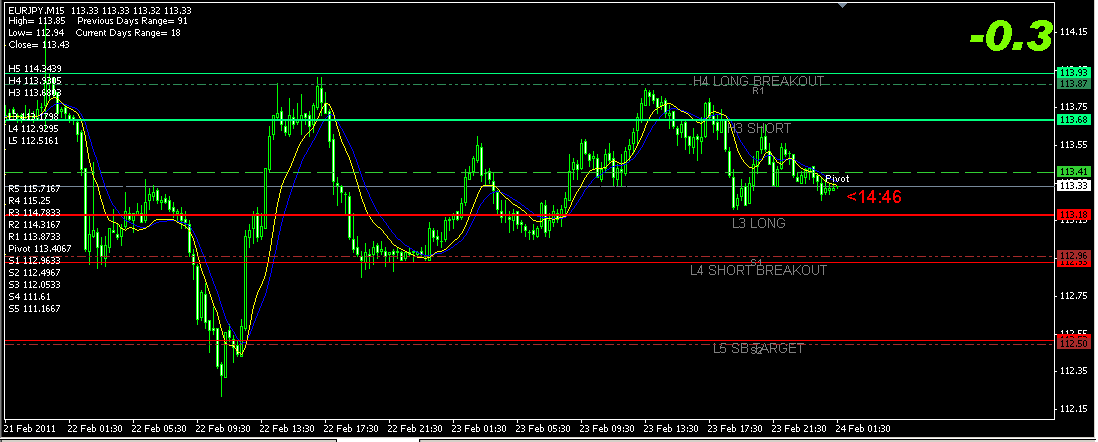 Forex indicator 100 accurate