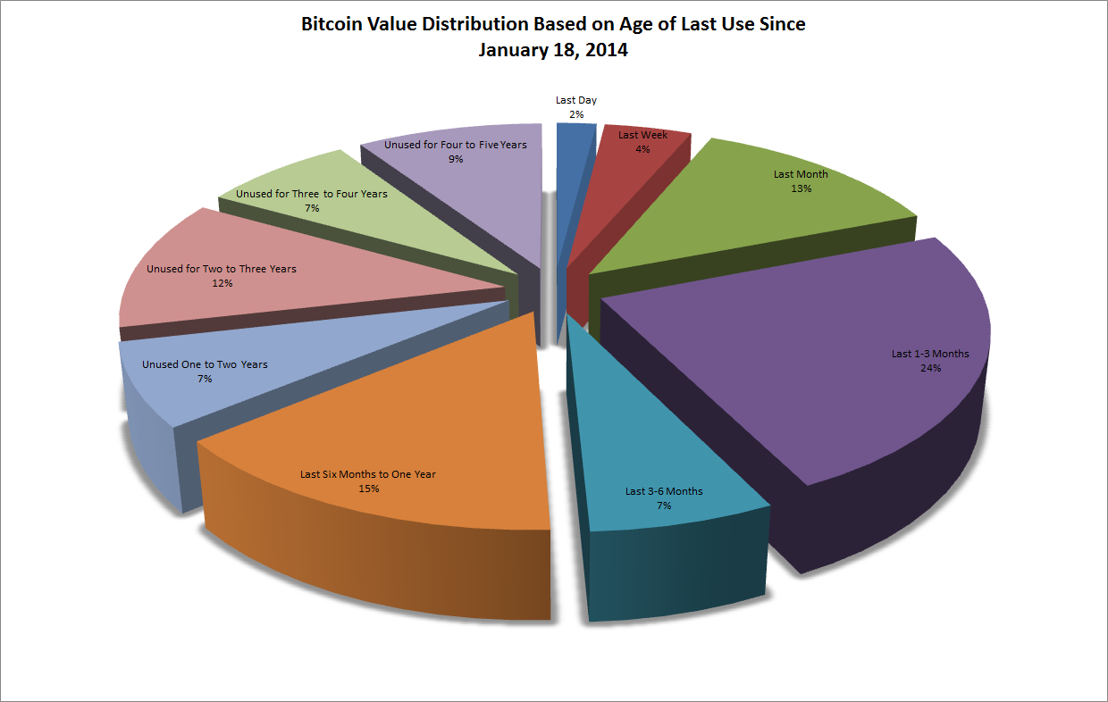bitcoin value distribution 3d pie chart by age of last use : bitcoin