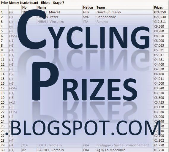 Cycling Prizes - Le Tour de France 2014 Prizemoney