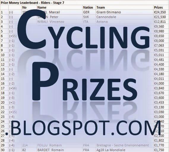 Cycling Prizes - Le Tour de France 2014 Prizemoney