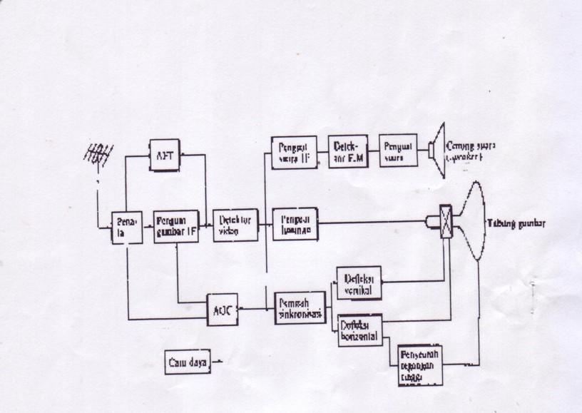 Gambar 2. Diagram Blok Penerima TV Berwarna