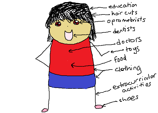A picture of a kid, labelled with various places one might spend money: education, hair cuts, optometrists, dentists, doctors, toys, food, clothing, extracurricular activities, shoes.