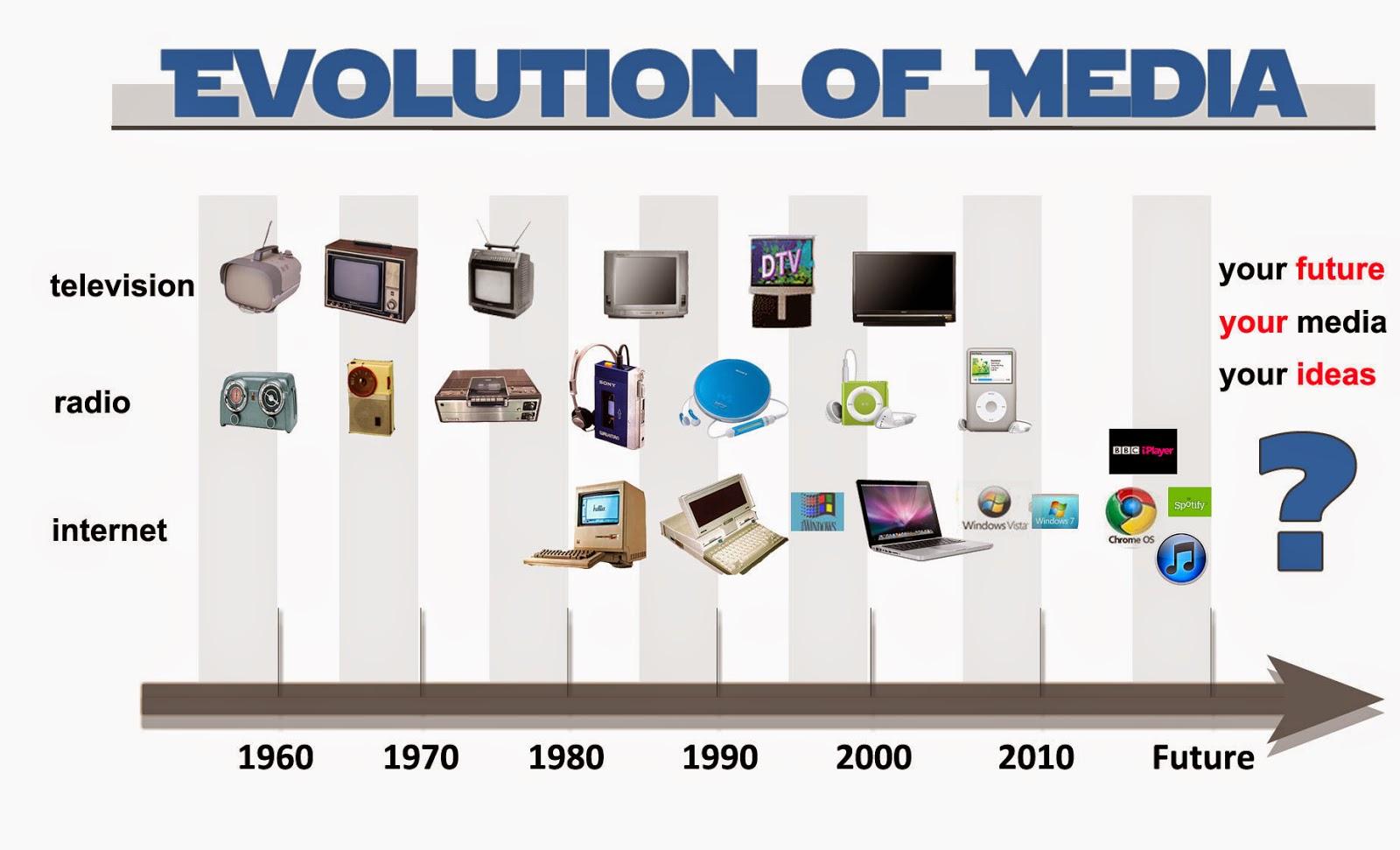evolution of information technology