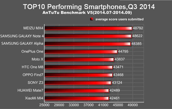 Inilah Smartphone Dengan Performa Terbaik Tahun 2014
