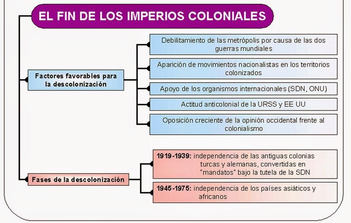 Conociendo la historia la descolonizaci n for El tiempo en st hilari sacalm