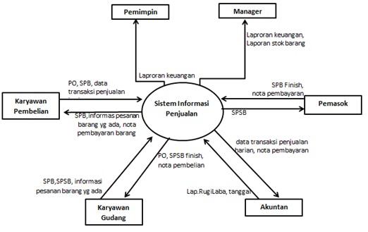 Hanya ada sari contoh analisis sistem yang berjalan 13 data flow diagram yang berjalan ccuart Choice Image