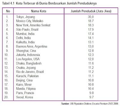 Klasifikasi kota secara numerik