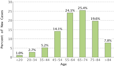 New Cancers by Age Group