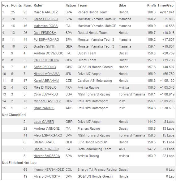 Hasil MotoGP Indianapolis Amerika Serikat 11 Agustus 2014