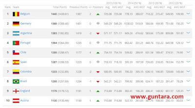 Belgia Raih Ranking Pertama FIFA Edisi 5 November 2015 Secara Perdana www.guntara.com