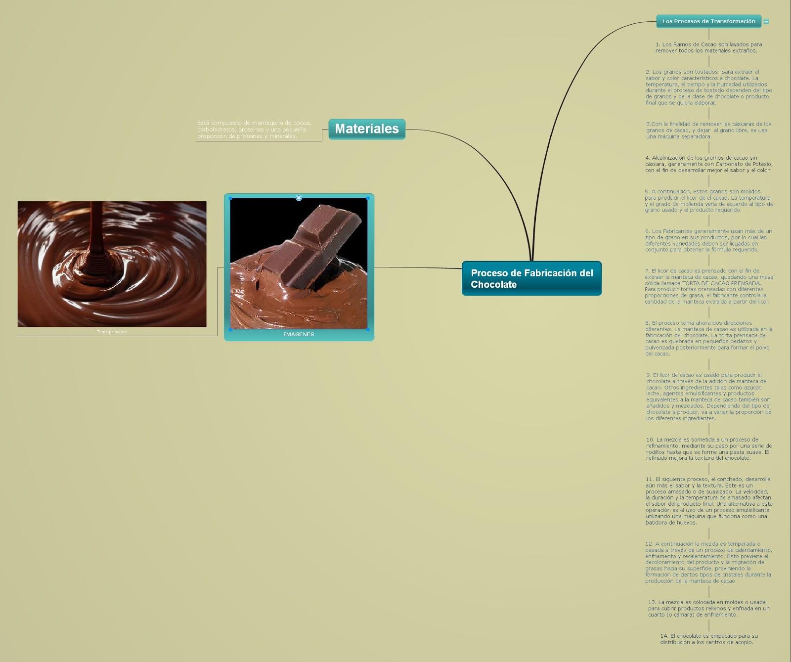 Proceso de Fabricación del Chocolate