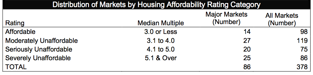Affordable Housing and Viability - BNP Paribas Real Estate UK