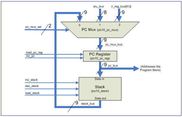 Program counter pc when a byte machine code is being fetched the program counter is incremented by one to point to the next memory location ccuart Gallery