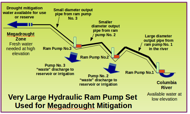 """Irrigated Relief"" Pipeways for the Megadrought Zone"