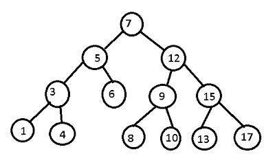 Binary tree delete root