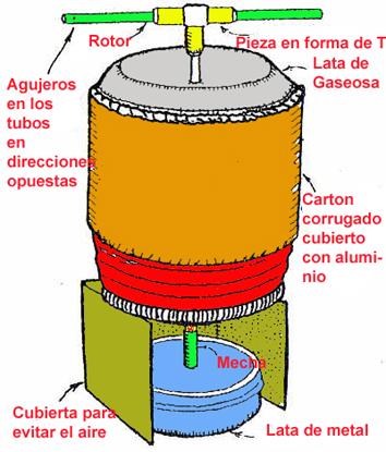 Barco a vapor experimento fisica for Como funcionan las calderas de gas