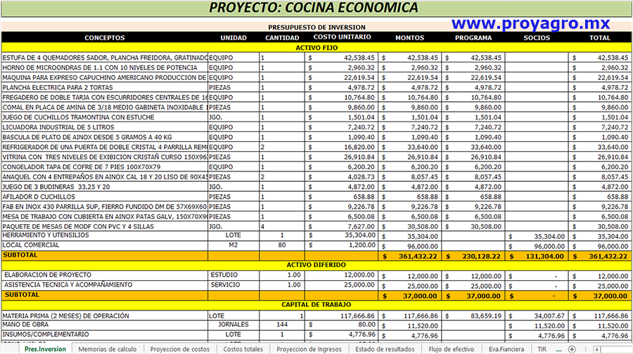 Cocina economica corridas financieras for Presupuesto cocina