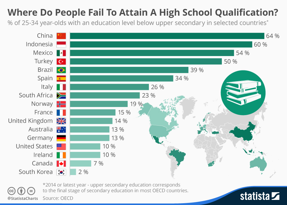 Where do people fail to attain a high school qualification?