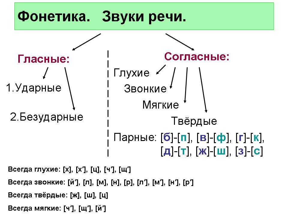 бесплатно план конспект урока по русскому языку 1класс алфавит