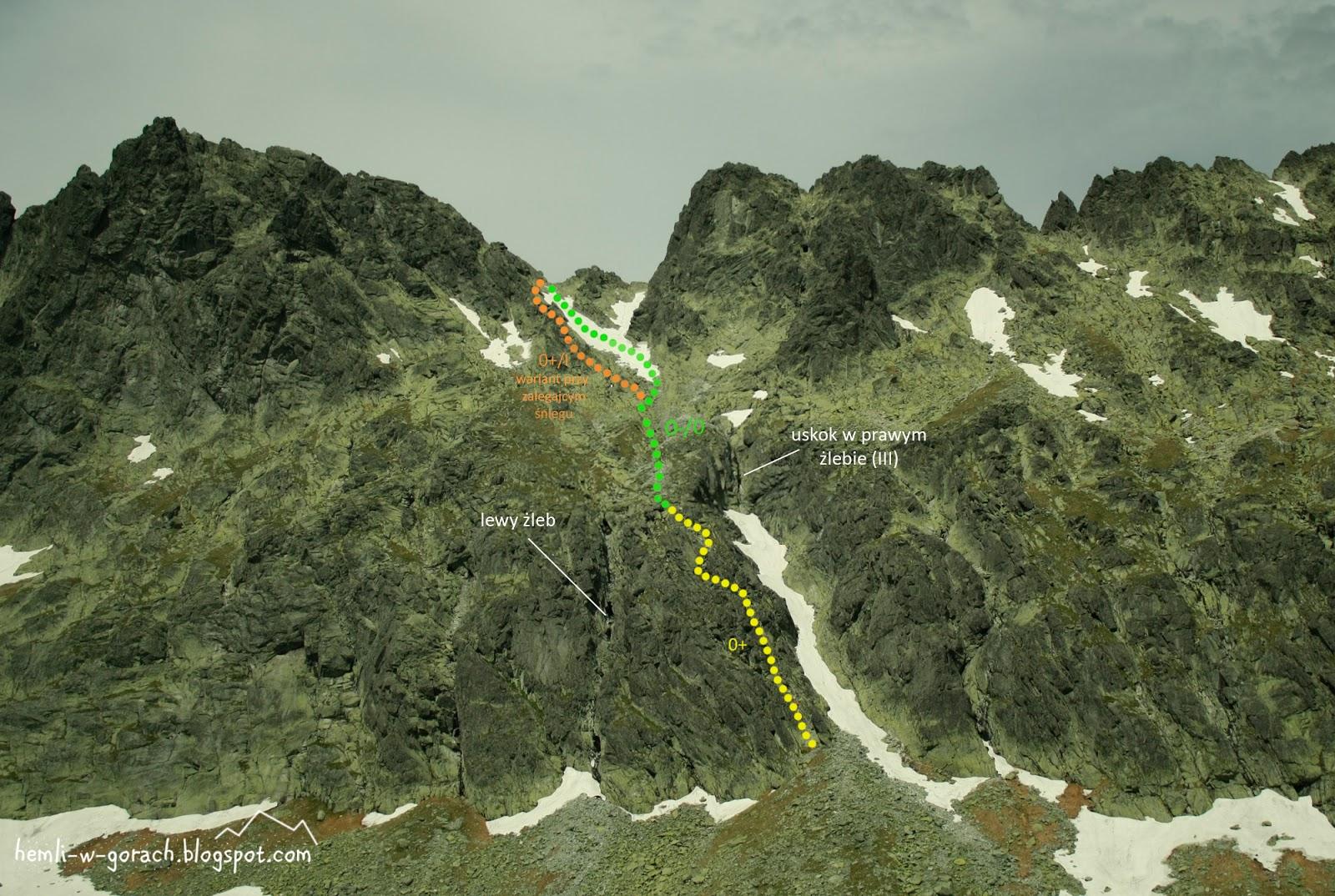 Najłatwiejsze wejście na Gankową Przełęcz
