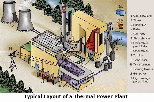 Typical Layout of Coal-Fired Power Plant