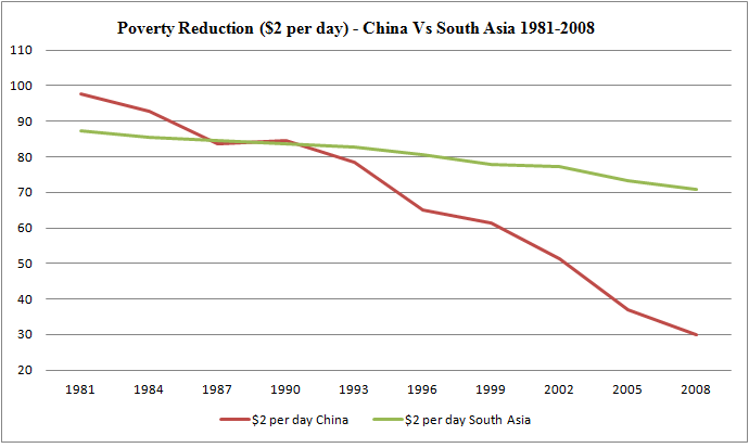 china's economic growth and poverty reduction Poverty reduction (rapid progress, temporary setback and resumed progress) and the uneven progress in rural-urban disparity, regional disparity and disadvantaged groups the second section examines the impacts of economic growth, especially agricultural and.