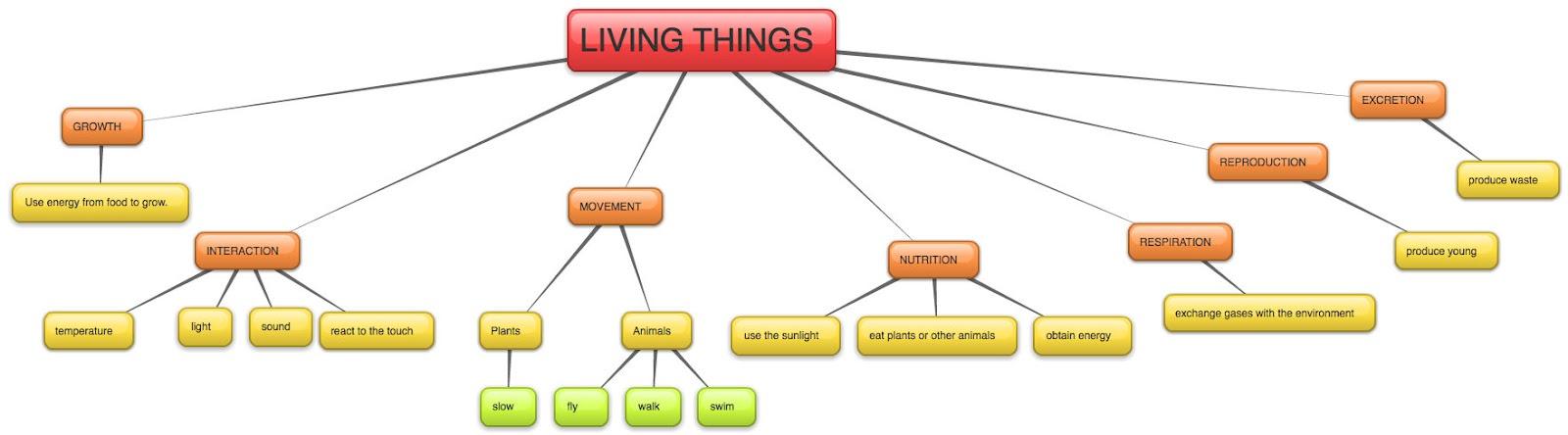 external image LIVING+THINGS+CHARACTERISTICS.jpg