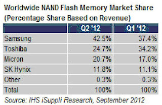 NAND market share September 2012