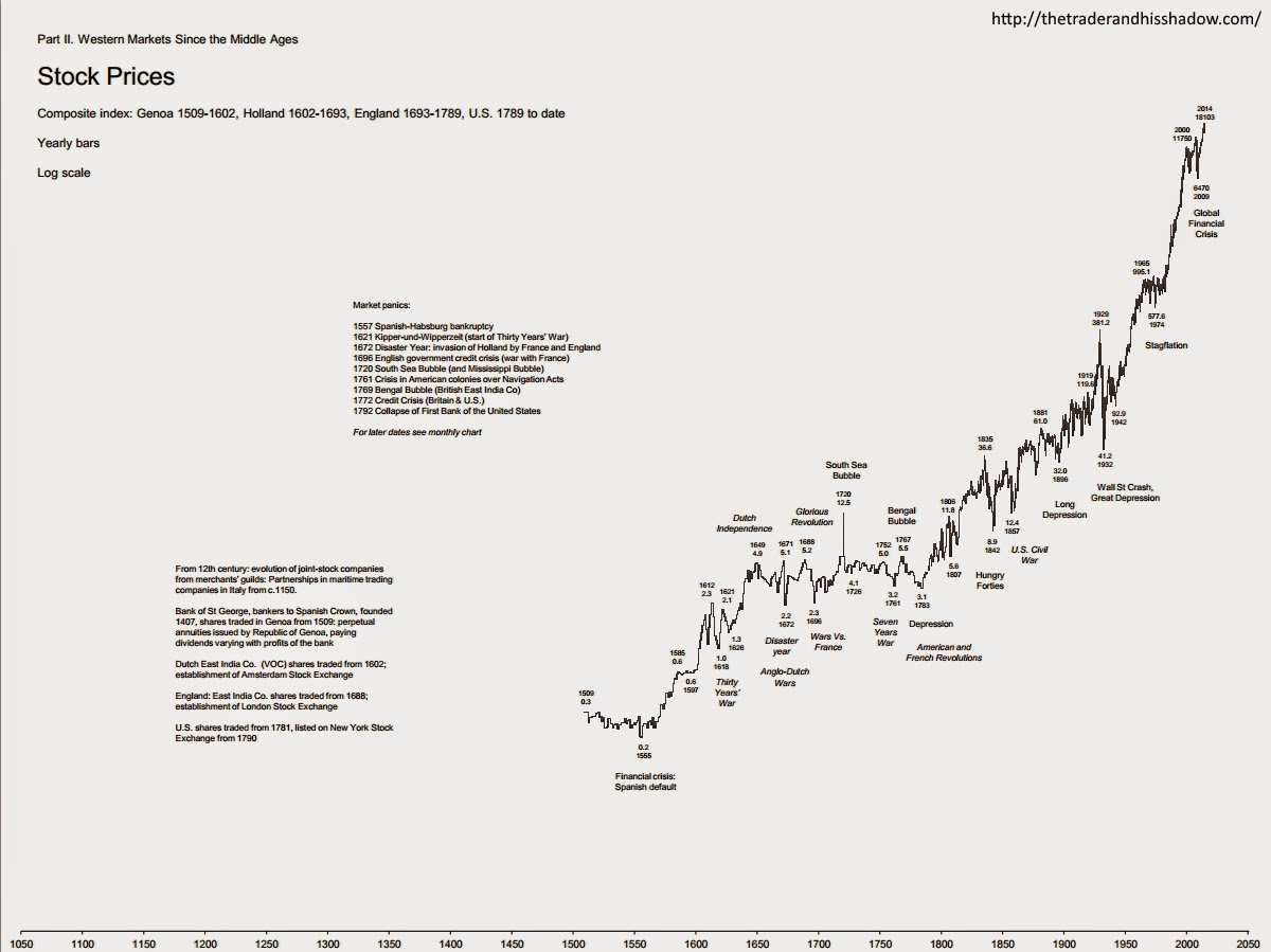 Stock prices since 1509 - yearly chart