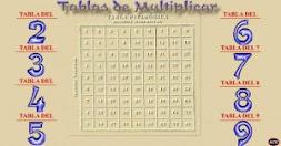 Tablas de multiplicar.