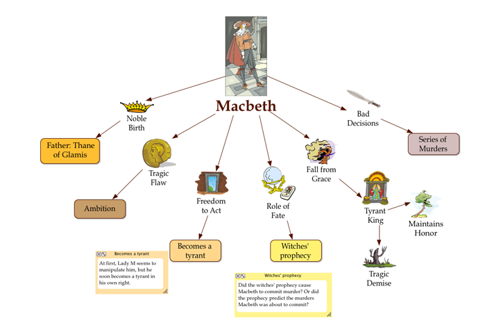 the three character traits of macbeth In macbeth , william  and murder, the three witches foretell macbeth's rise to king of scotland  despite his fearless character in battle, macbeth is concerned.