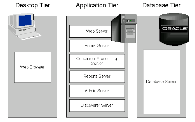 Multi tier architecture in oracle apps learn oracle for 5 tier architecture