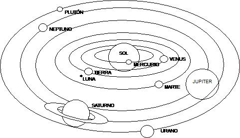 Sistema planetario solar para pintar - Imagui